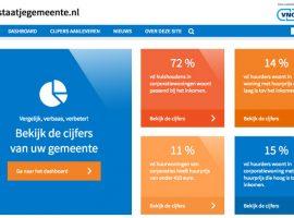Lokale Monitor Wonen - waarstaatjegemeente.nl
