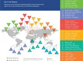 Mercer kwaliteit van leven in steden 2017